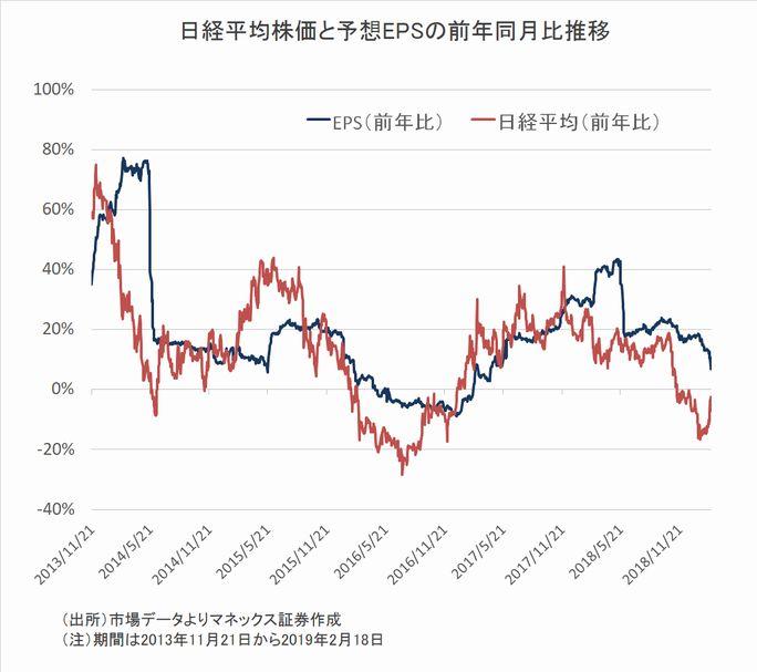 日経平均株価と予想EPSの前年同月比推移