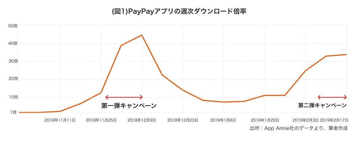 PayPayアプリの週次ダウンロード倍率