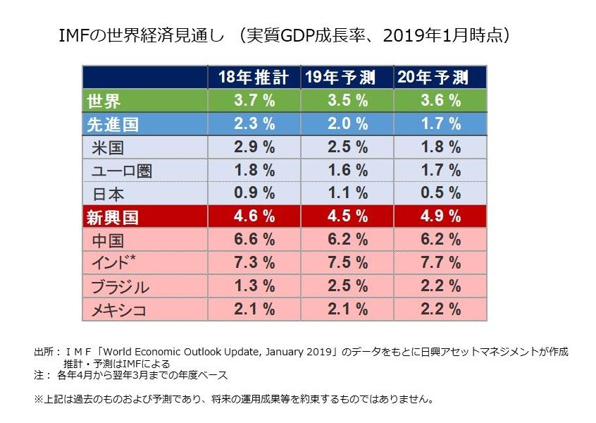 2020年に再加速?新興国の経済成長はどれほど期待できるのか