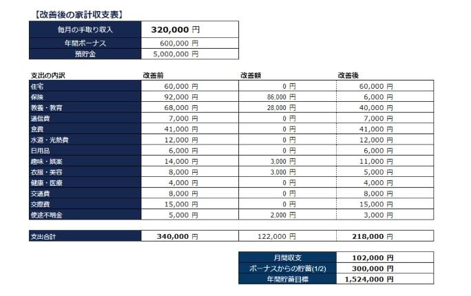 家計収支表2