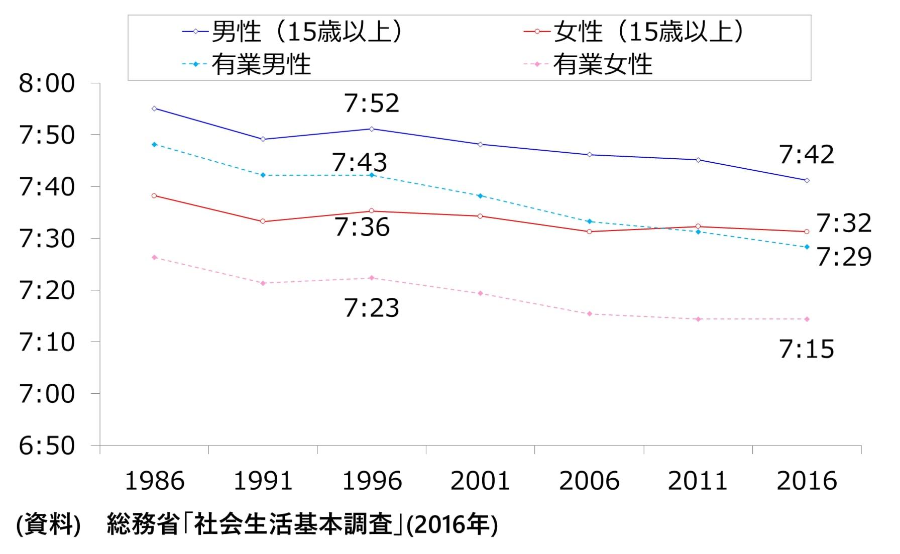 図 男女・有業男女の平均睡眠時間の推移