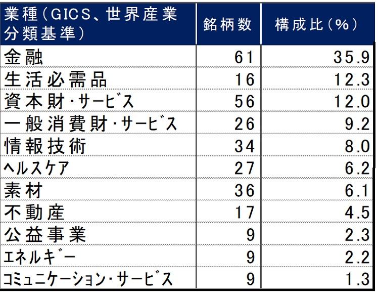 上海/深圳CSI 300指数の業種別構成比