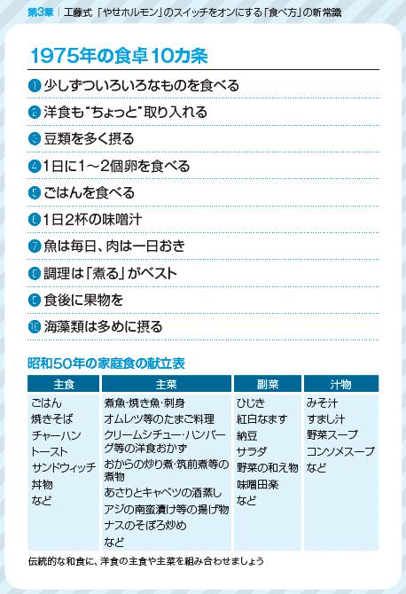 十か条の図表