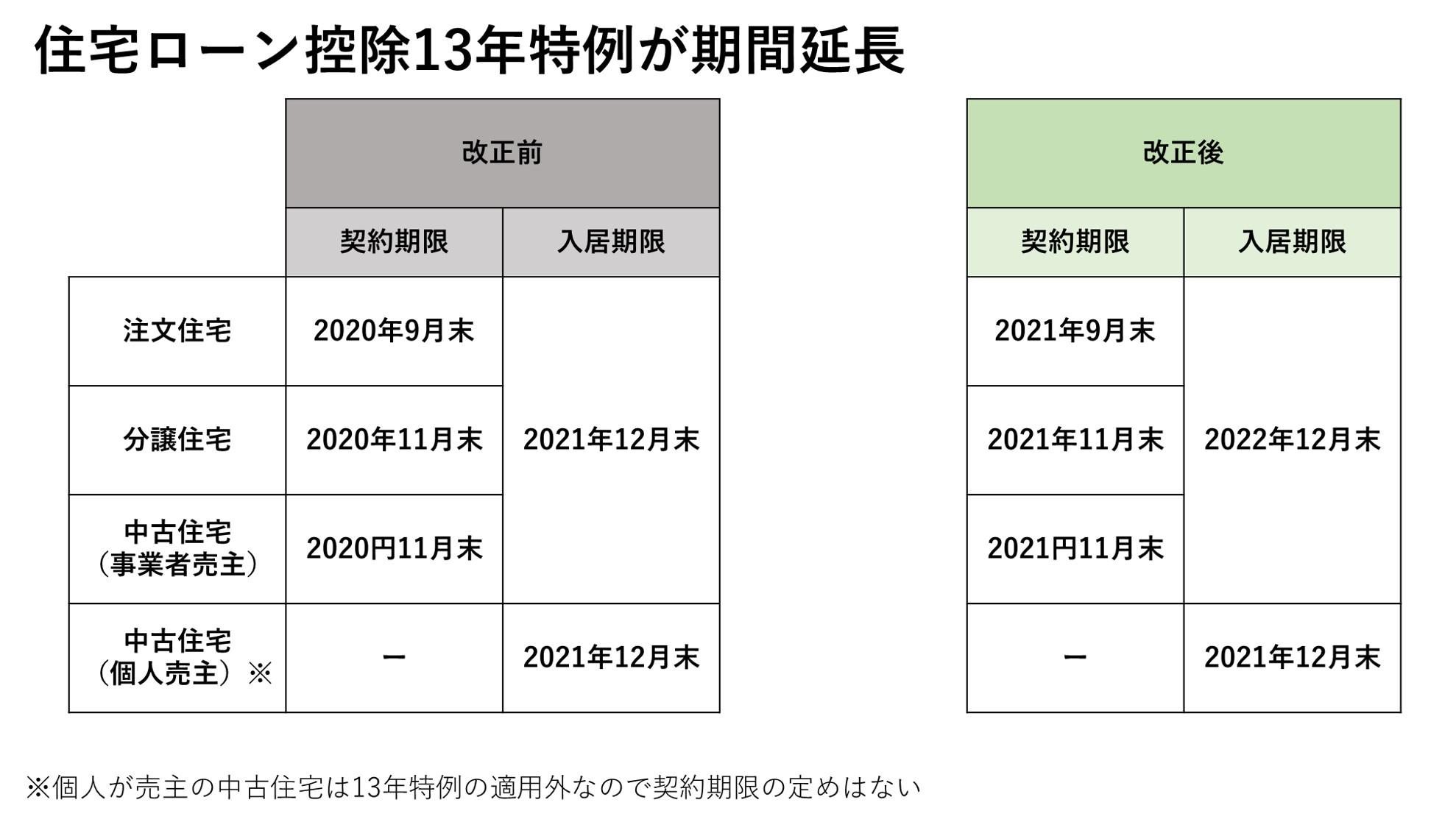 1_住宅ローン控除13年特例が期間延長