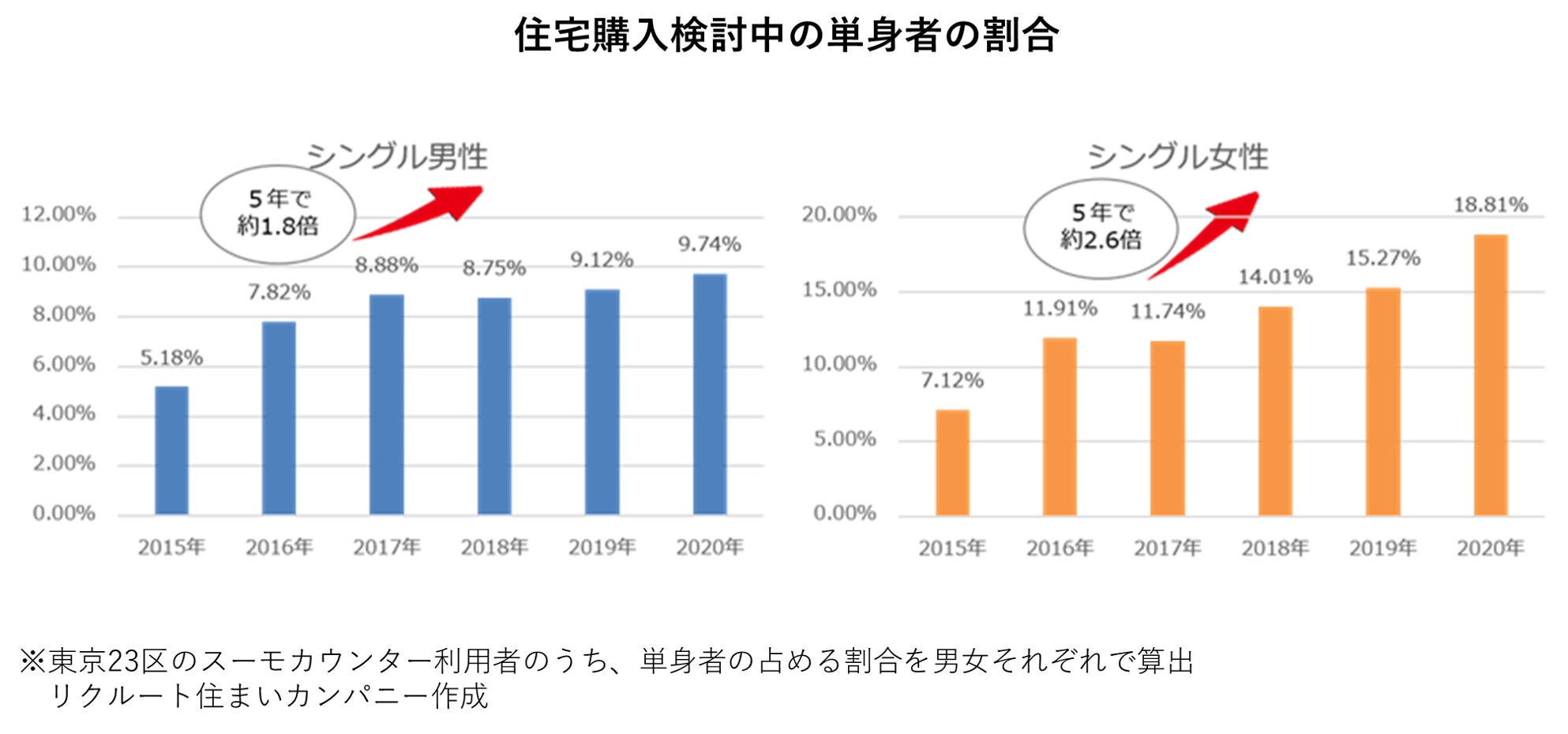 2_住宅購入検討中の単身者の割合