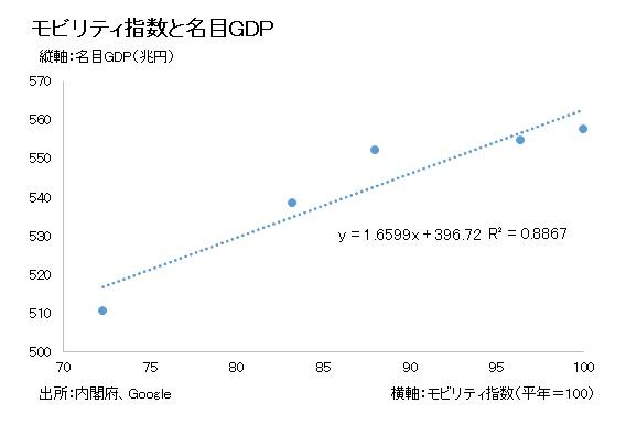 2_モビリティ指数と名目GDP