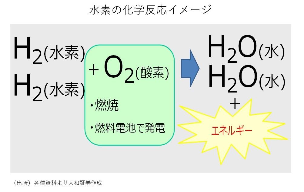 水素の化学反応イメージ
