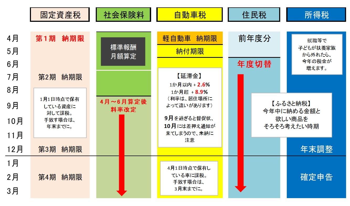 税金カレンダー
