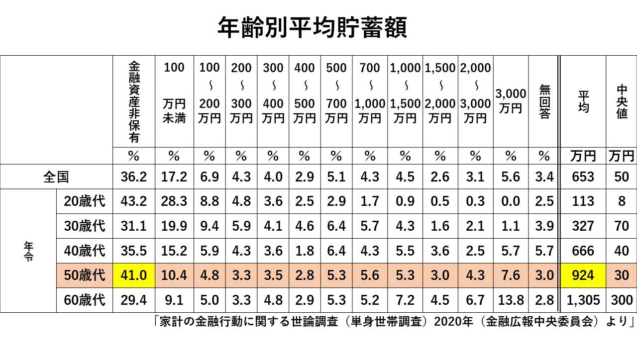 金融 資産 平均