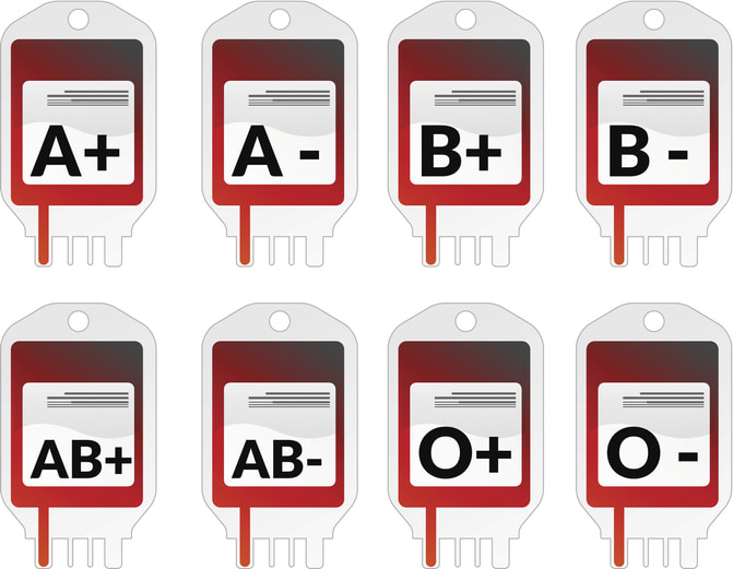 Graphic of blood types