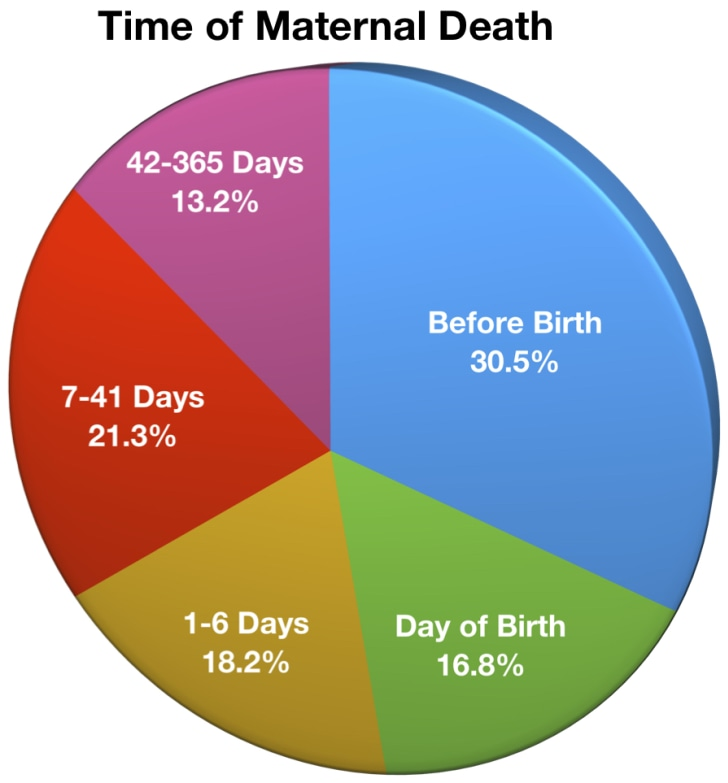 Time of Maternal Death