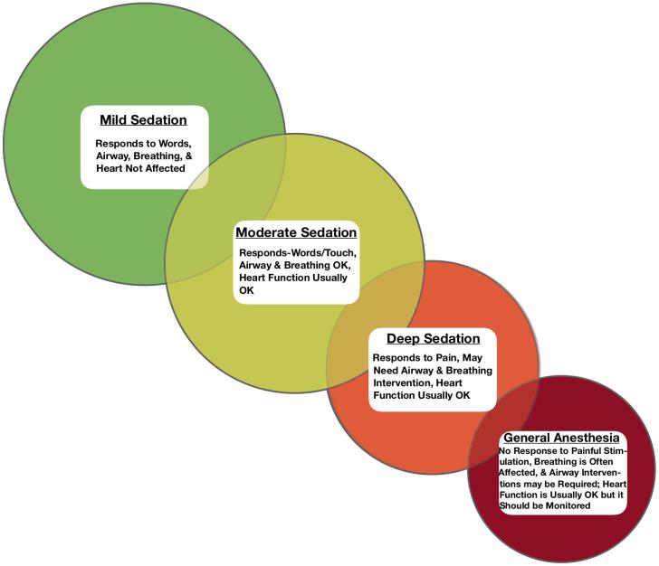 Chart showing depth of sedation