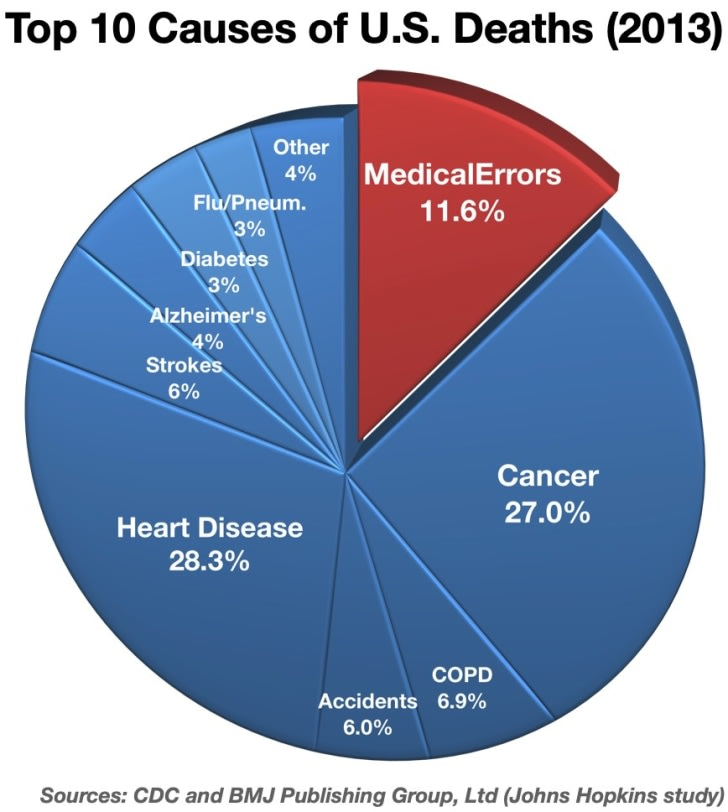 Top 10 Causes of U.S Deaths in 2013