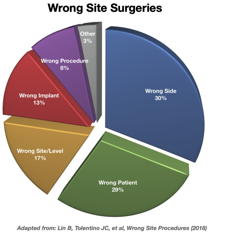Wrong Site Surgeries