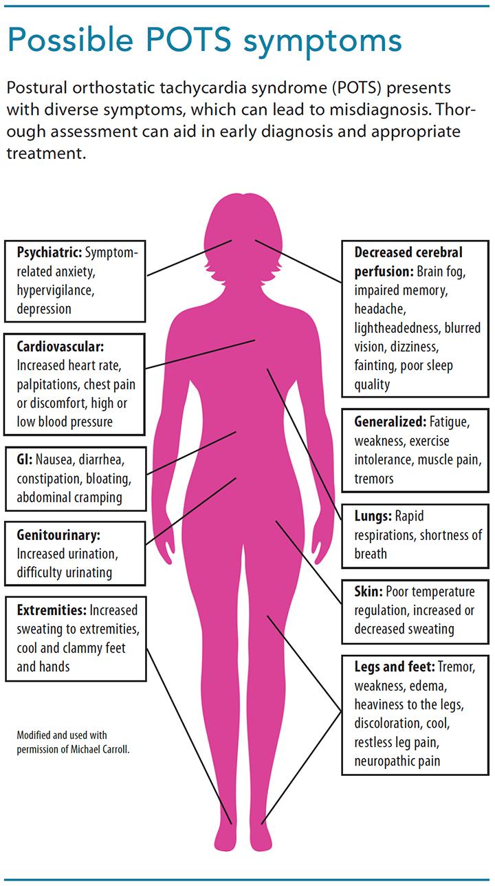 postural-orthostatic-tachycardia-syndrome-symptoms.png