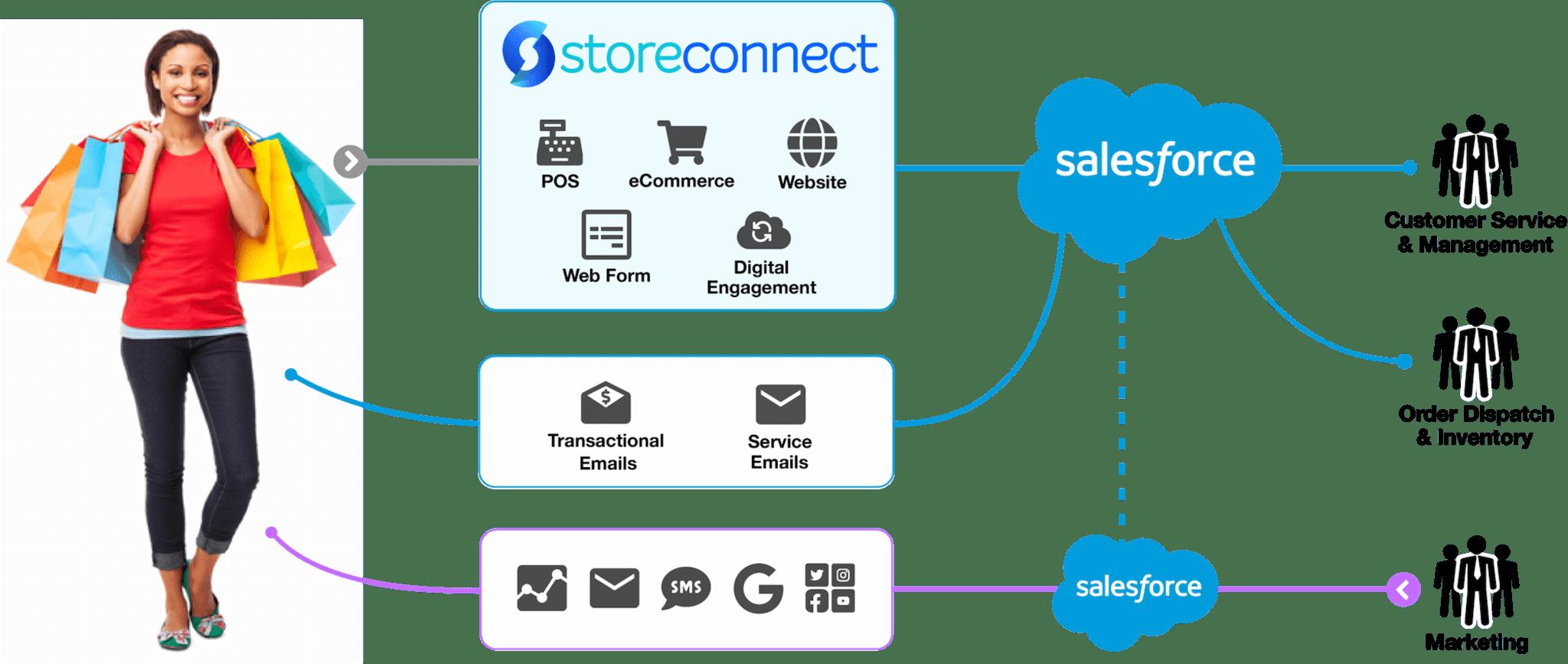 Customer Flow Image