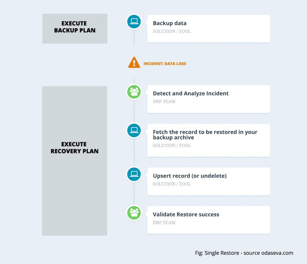 Salesforce Backup And Restore Essentials Part 2 Restore Strategies