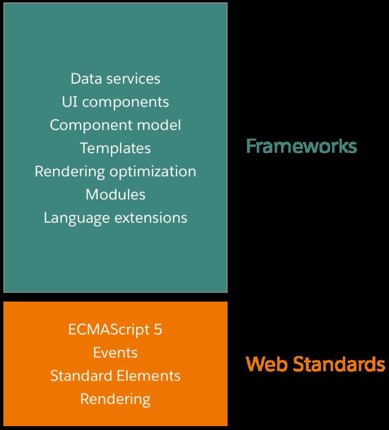 Introducing Lightning Web Components Developer Force Blog