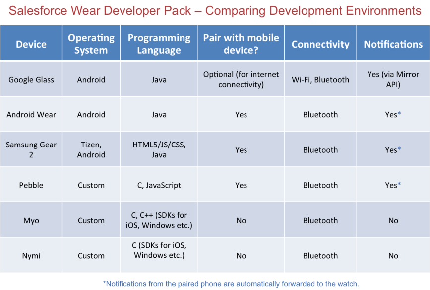 Wearables And The Salesforce Wear Developer Pack Lessons