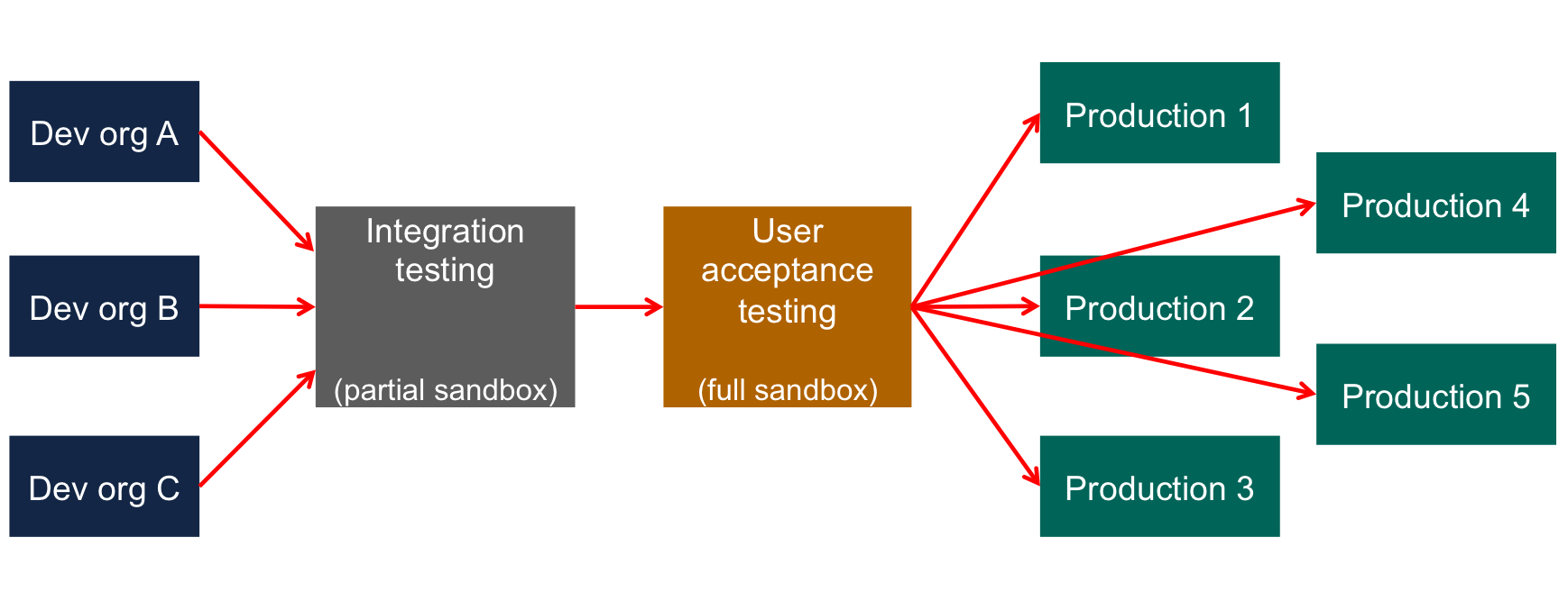 Deploying app configurations in an enterprise software development life cycle