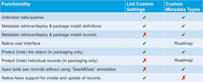 Custom metadata types vs custom settings
