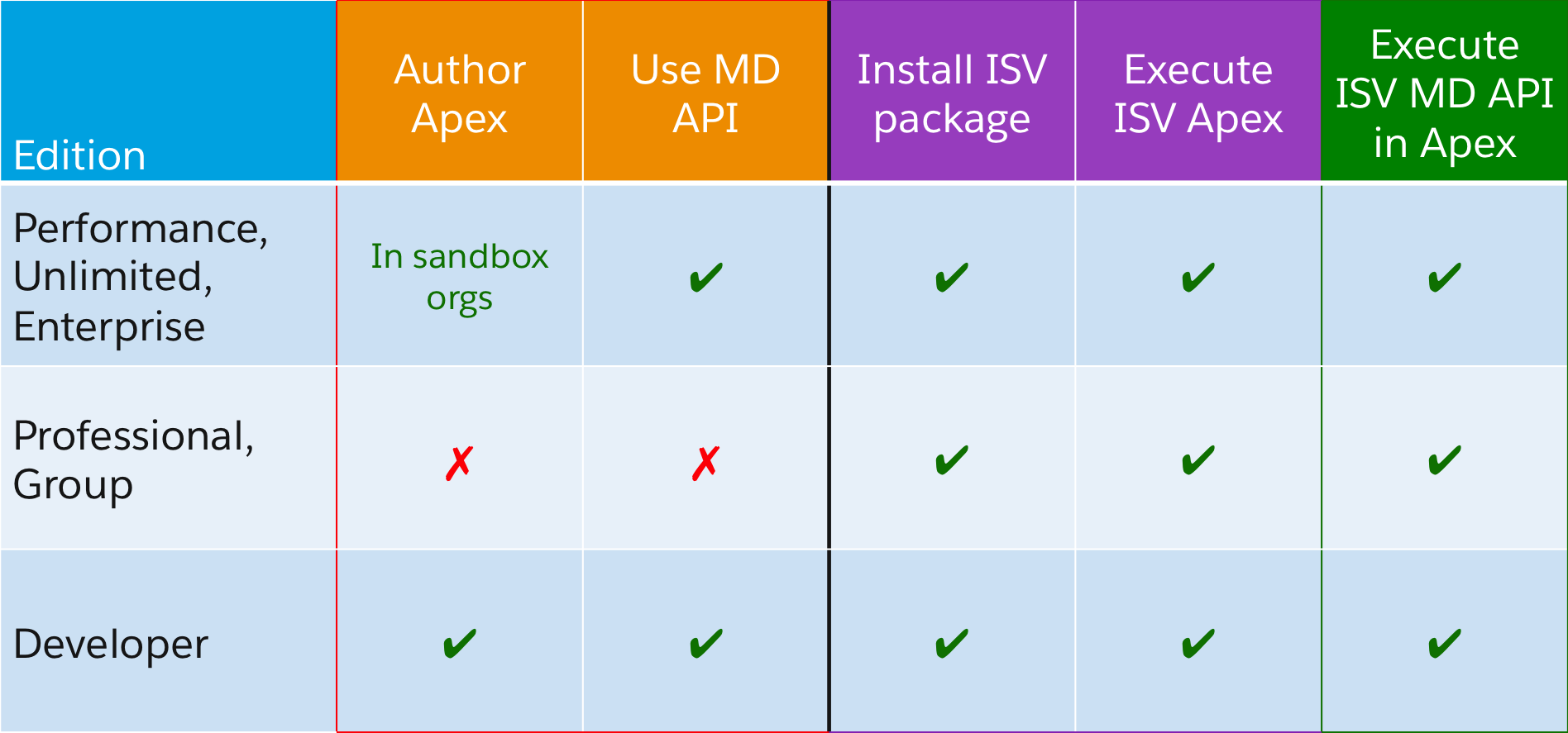 Apex Metadata API can be used in all editions that can install ISV packages