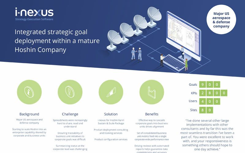 Integrated Strategic goal deployment within a Hoshin company