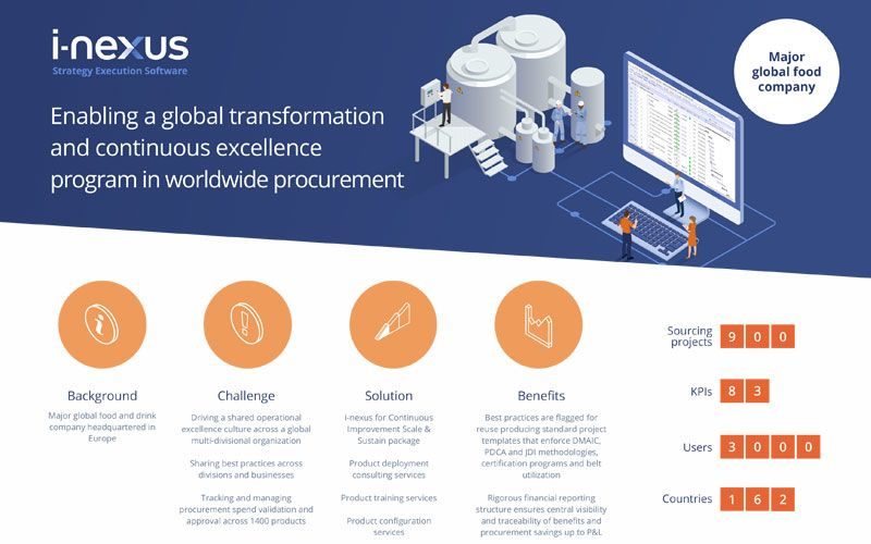 Enabling a global transformation and continuous excellence program in worldwide procurement