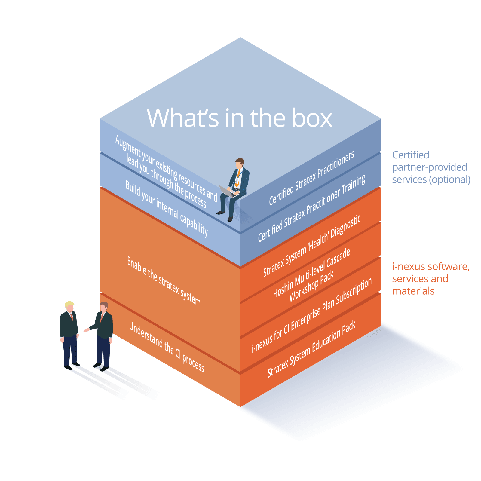 i-nexus Continuous Improvement Integrated System Package - What Is In The Box?