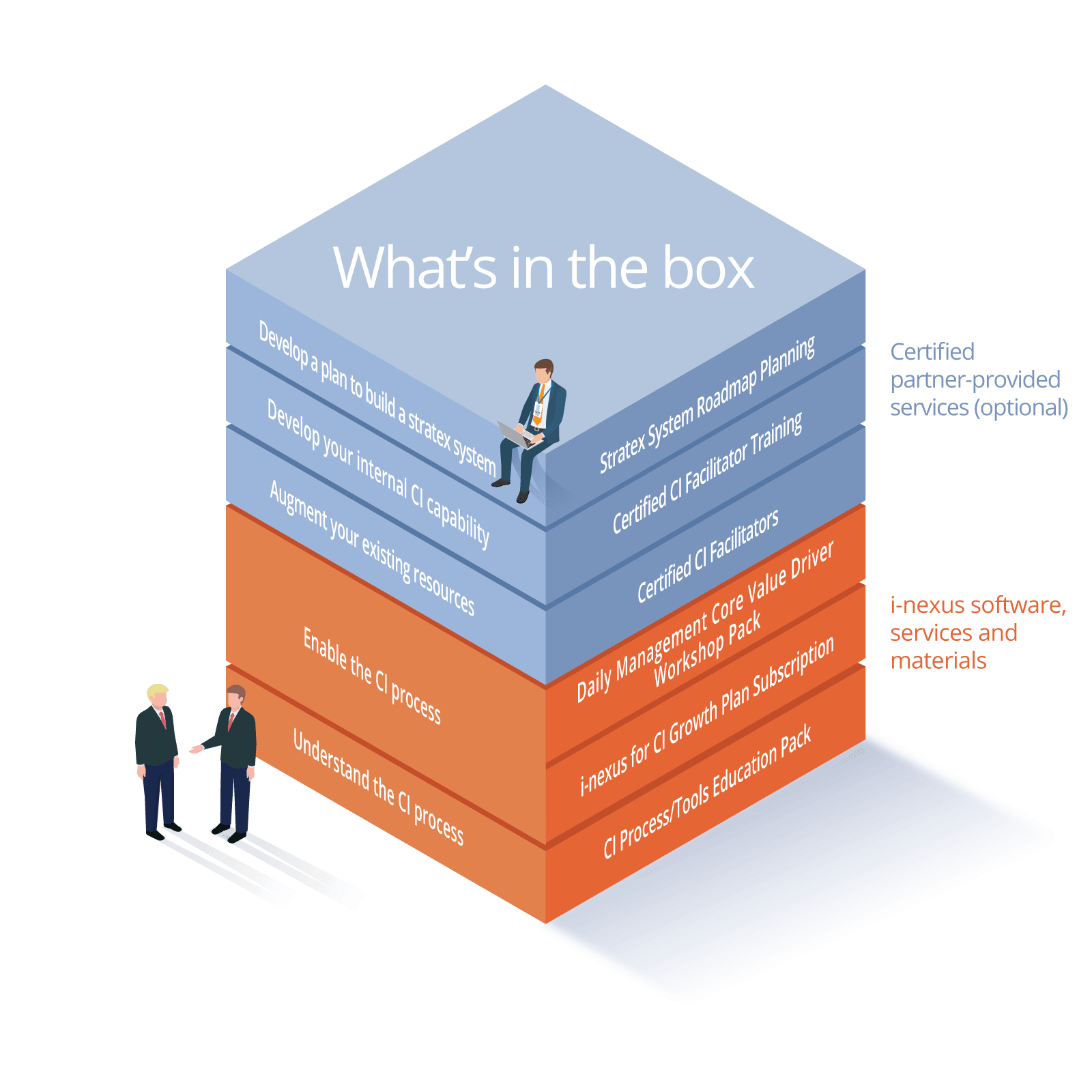 i-nexus Continuous Improvement Scale & Sustain Package - What Is In The Box?