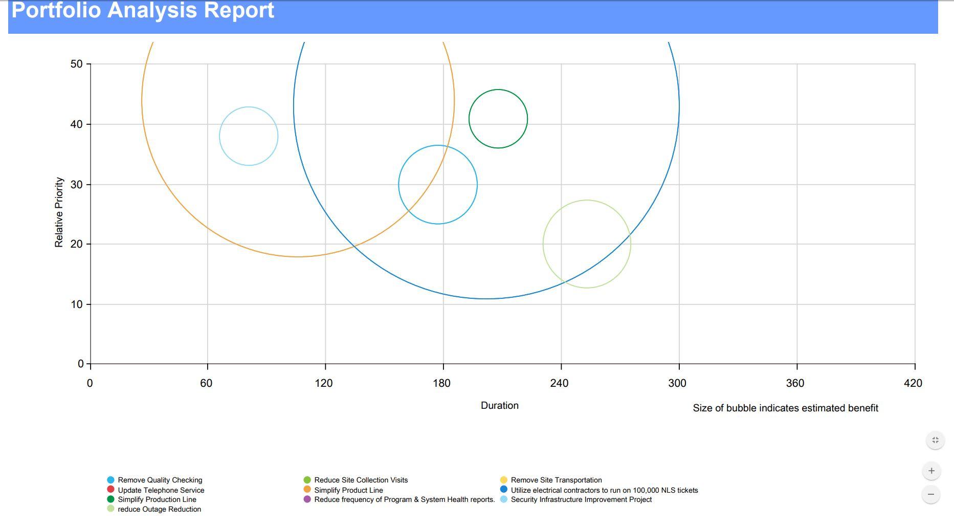 i-nexus Initiative Management Software - Portfolio Management