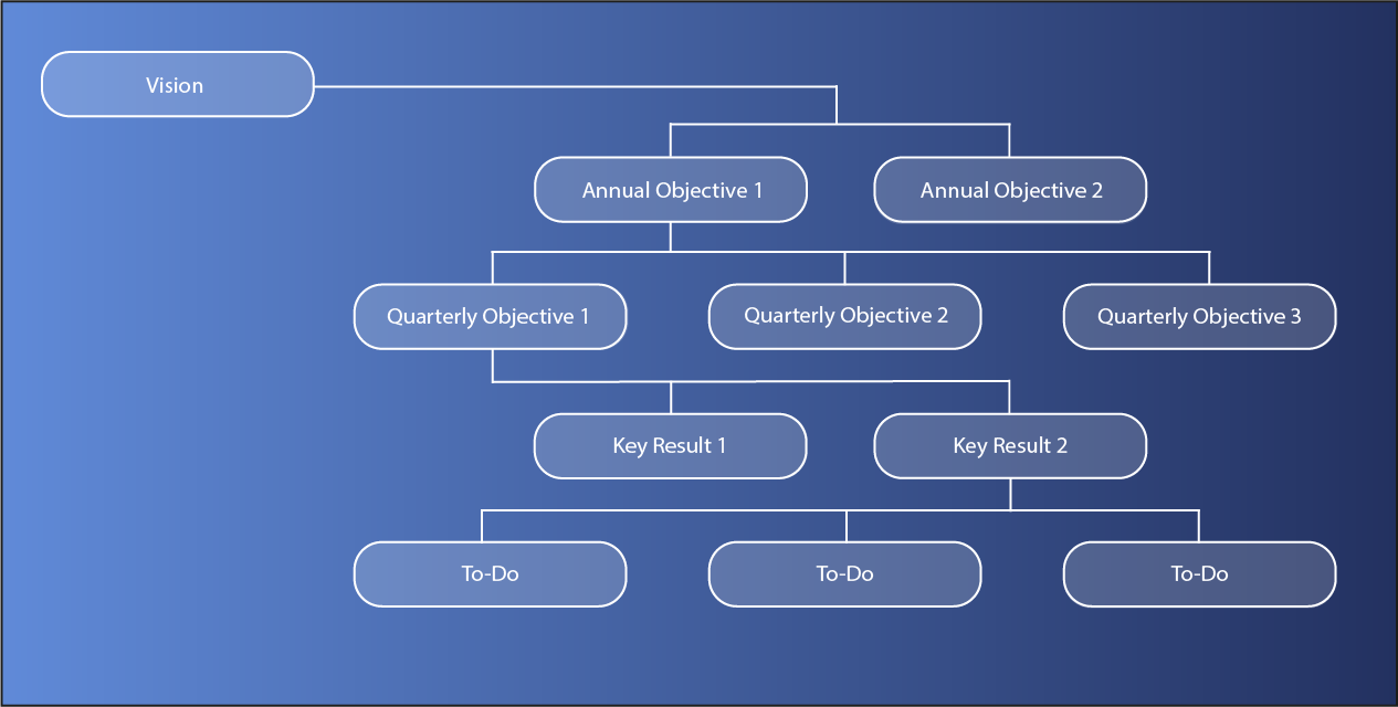 An overview of the OKR methodology