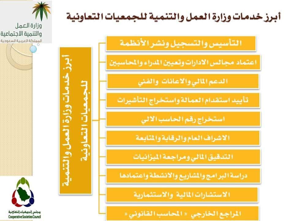 الخدمات التي تقدمها وزارة العمل والتنمية الاجتماعية للجمعيات التعاونية بالمملكة