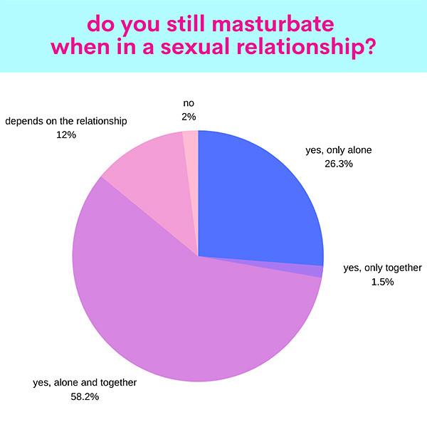still masturbate