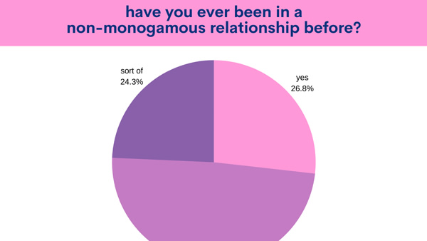 The Good Vibrations community has a lot to say about non-monogamy!
