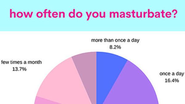 Good Vibrations and Babeland Masturbation Month Survey Yields Insights into Self-Pleasure