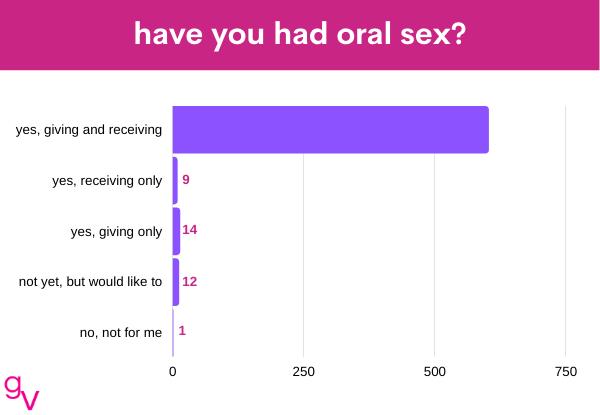 oral 1