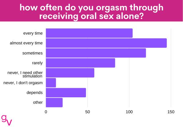 oral 9