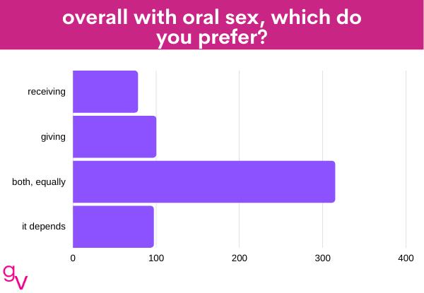 oral 2