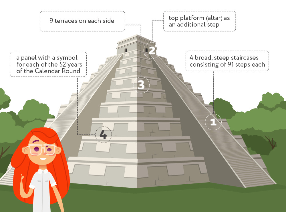 Every structural element of the Temple of Kukulkan correlates to an item of one of the Mayan calendars.