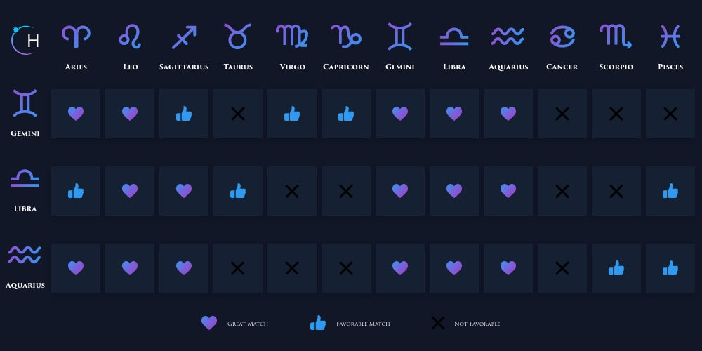Gemini, Libra, Aquarius compatibility