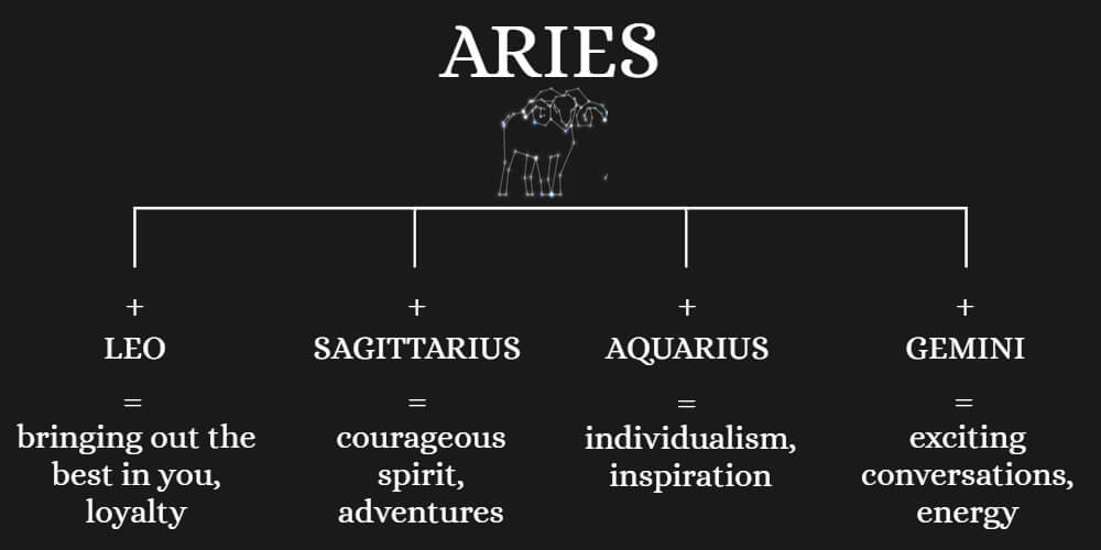 Ideal family partner for Aries