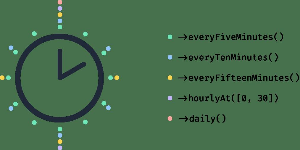 Scheduled task overlap