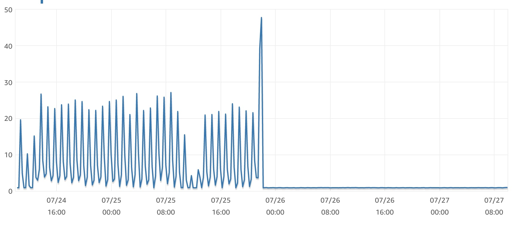 RDS write latency, 15-minute average