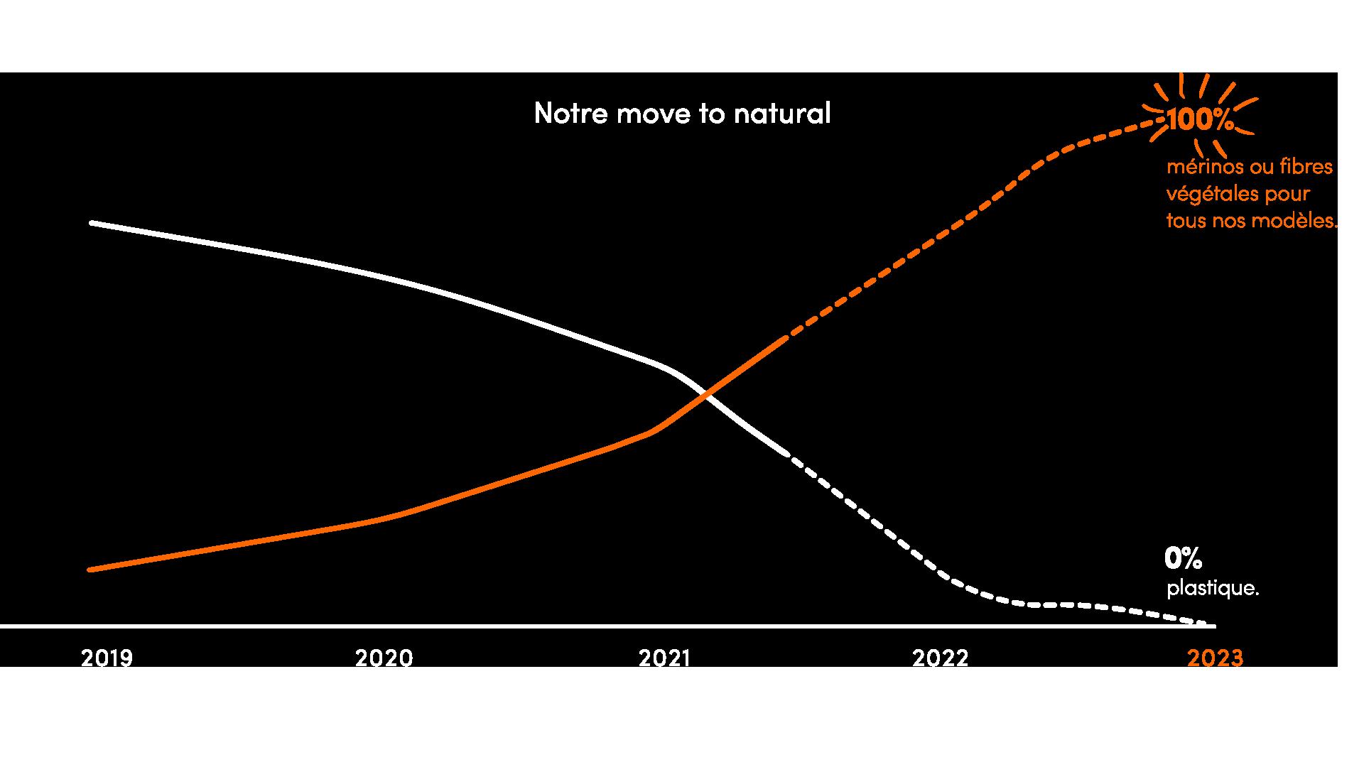 Mote to natural graph