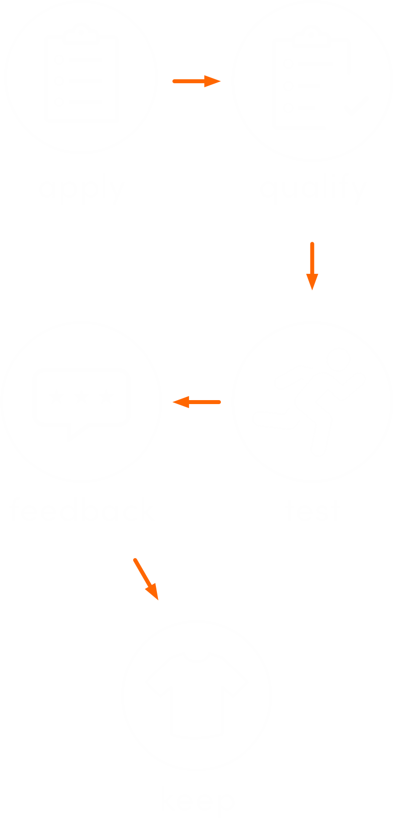 Wear testing process