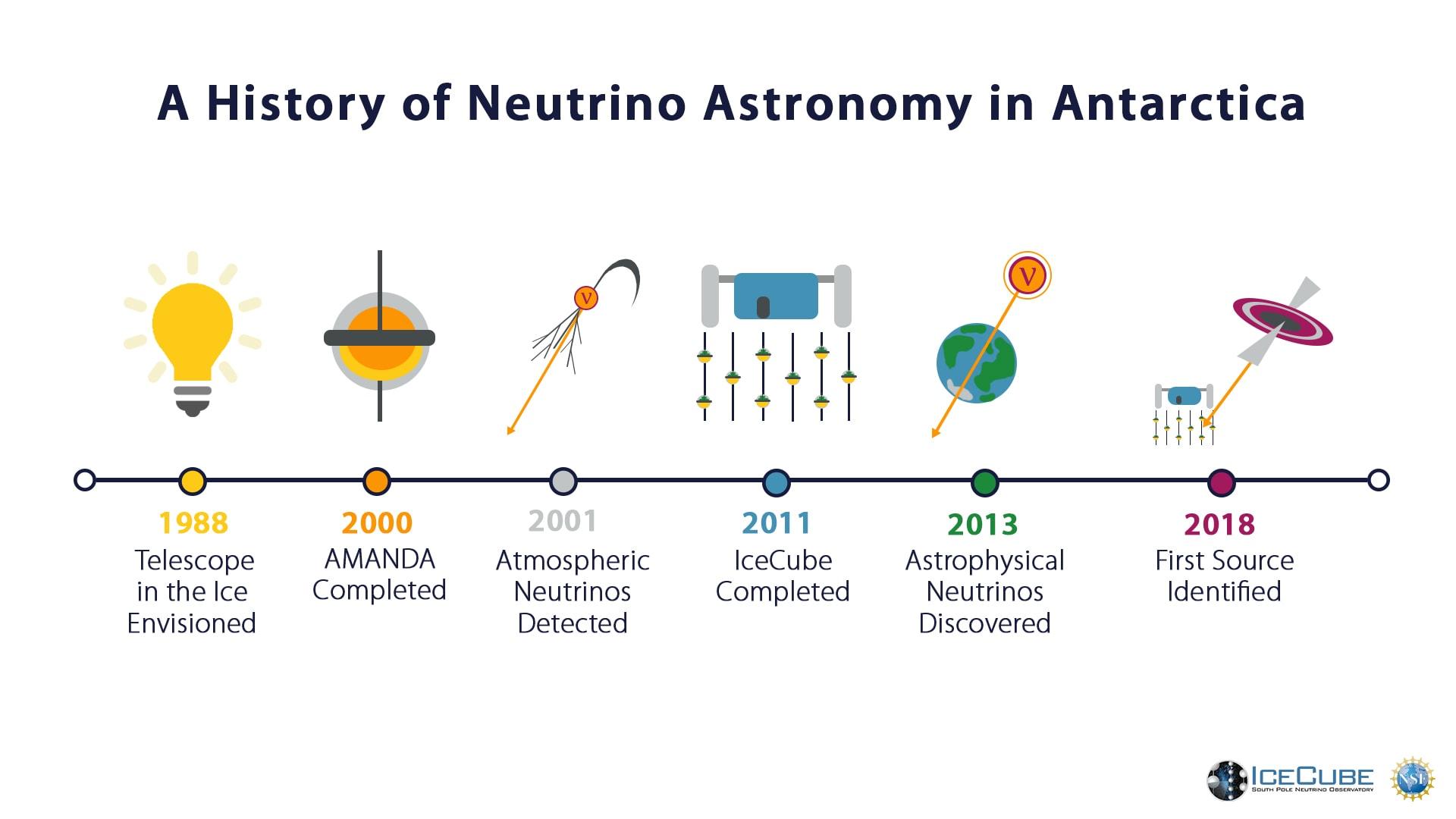 A history of neutrino astronomy in Antarctica