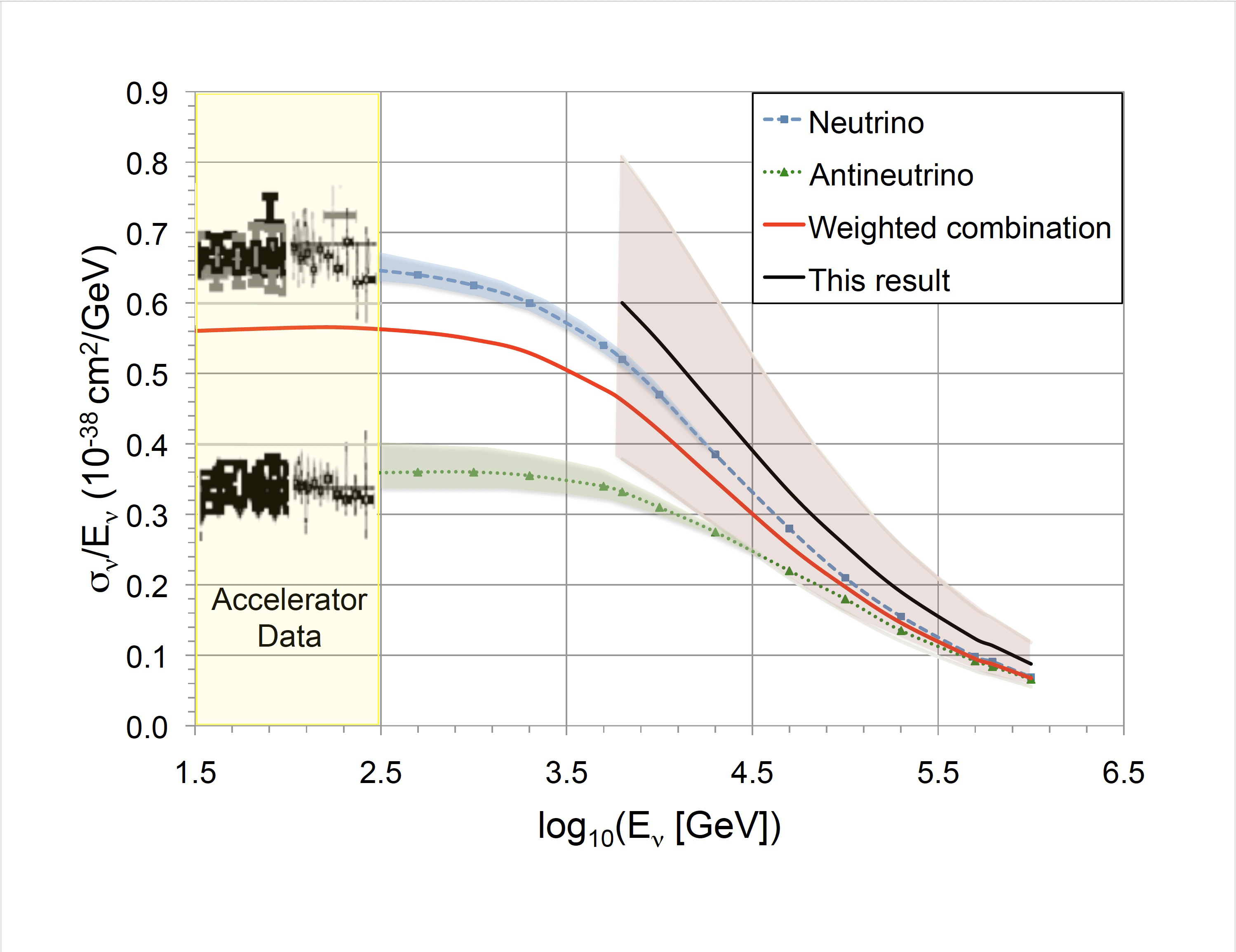 Neutrino cross section measurements