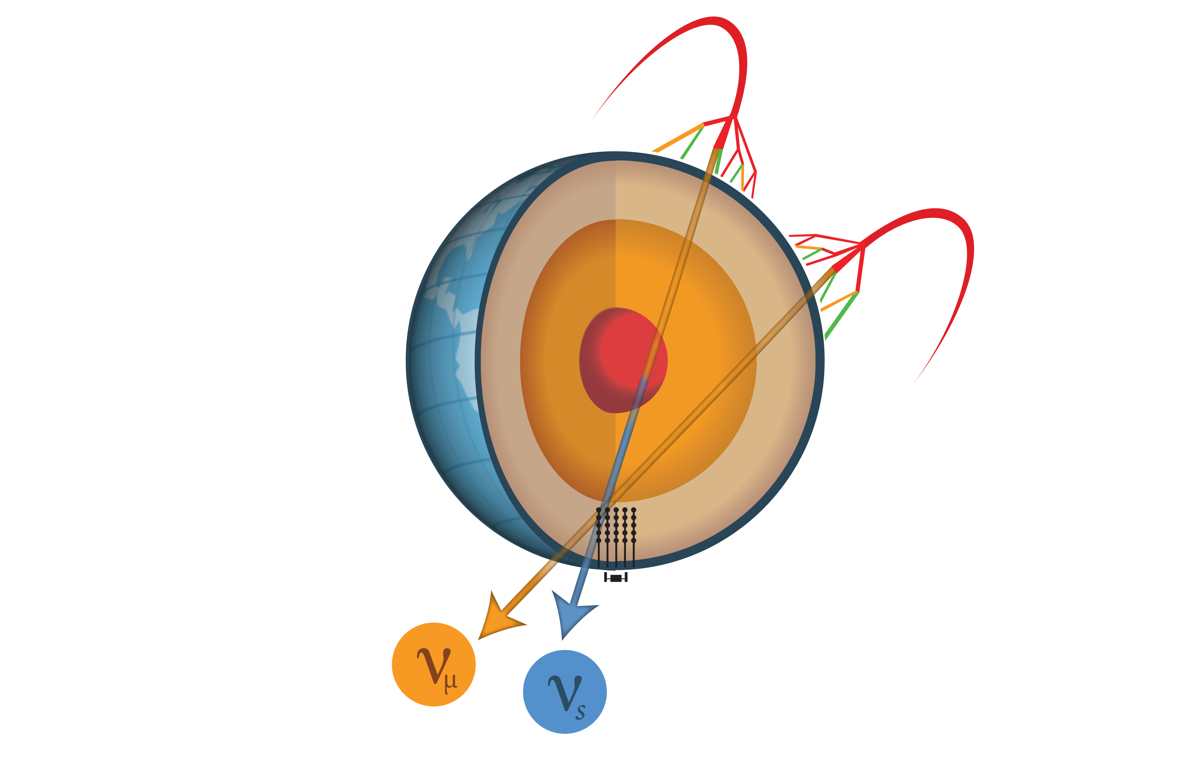 Sterile neutrinos through Earth's core