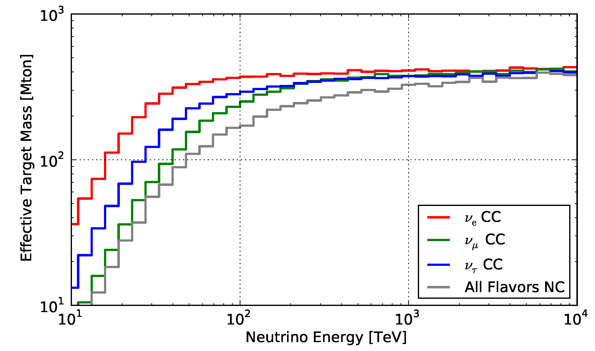 Effective target mass for the high energy neutrino search in IceCube